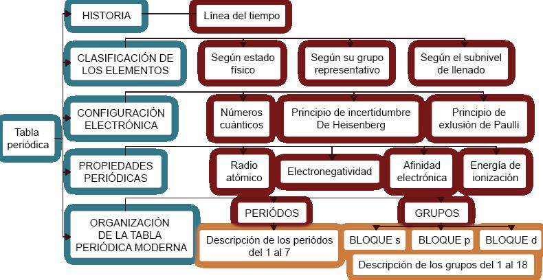 Tabla periodica mapa conceptual urtaz Image collections
